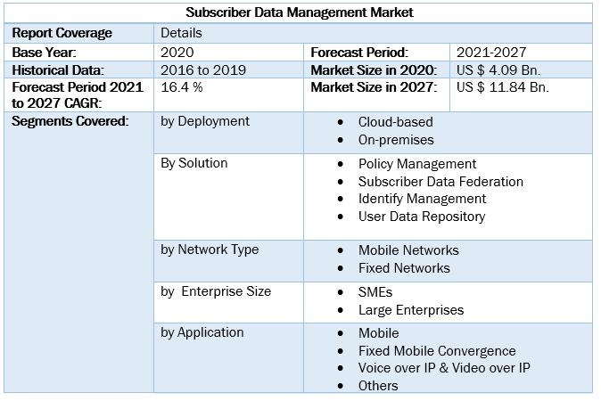 Subscriber Data Management Market 4