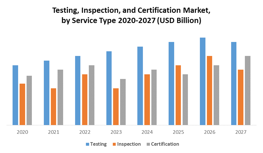 Testing, Inspection, and Certification Market 1