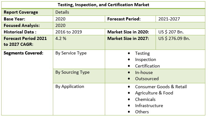 Testing, Inspection, and Certification Market 4