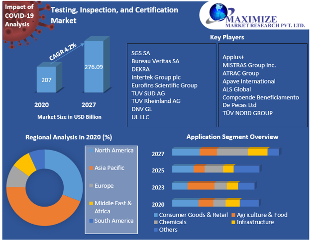 Testing, Inspection, and Certification Market
