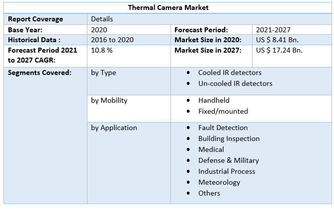 Thermal Camera Market 3