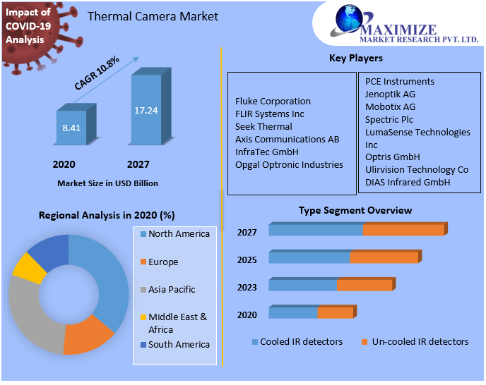 Thermal Camera Market