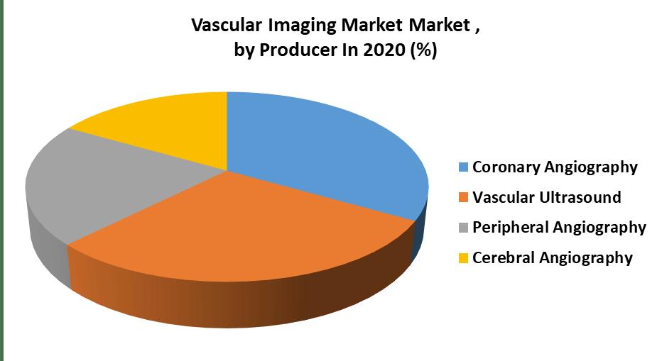 Vascular Imaging Market