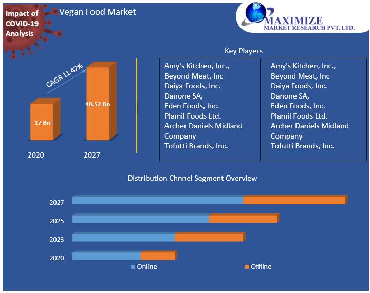 Vegan Food Market