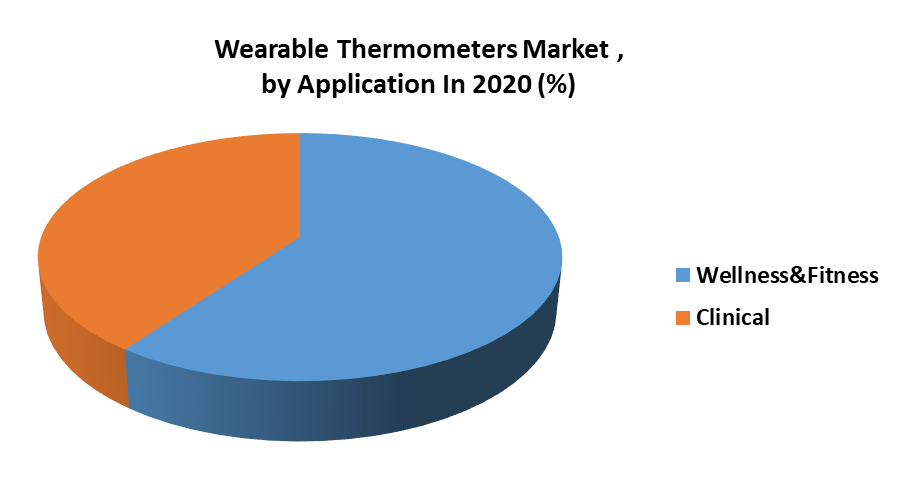 Wearable Thermometers Market by Application