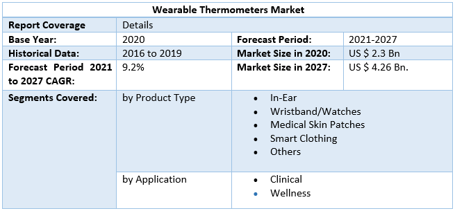 Wearable Thermometers Market by Scope