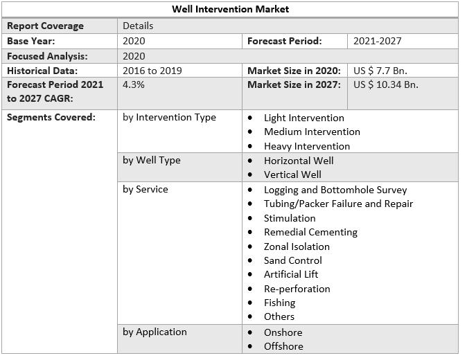Well Intervention Market 2