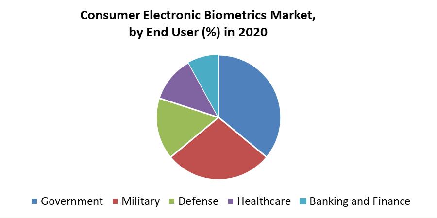 Consumer Electronic Biometrics Market